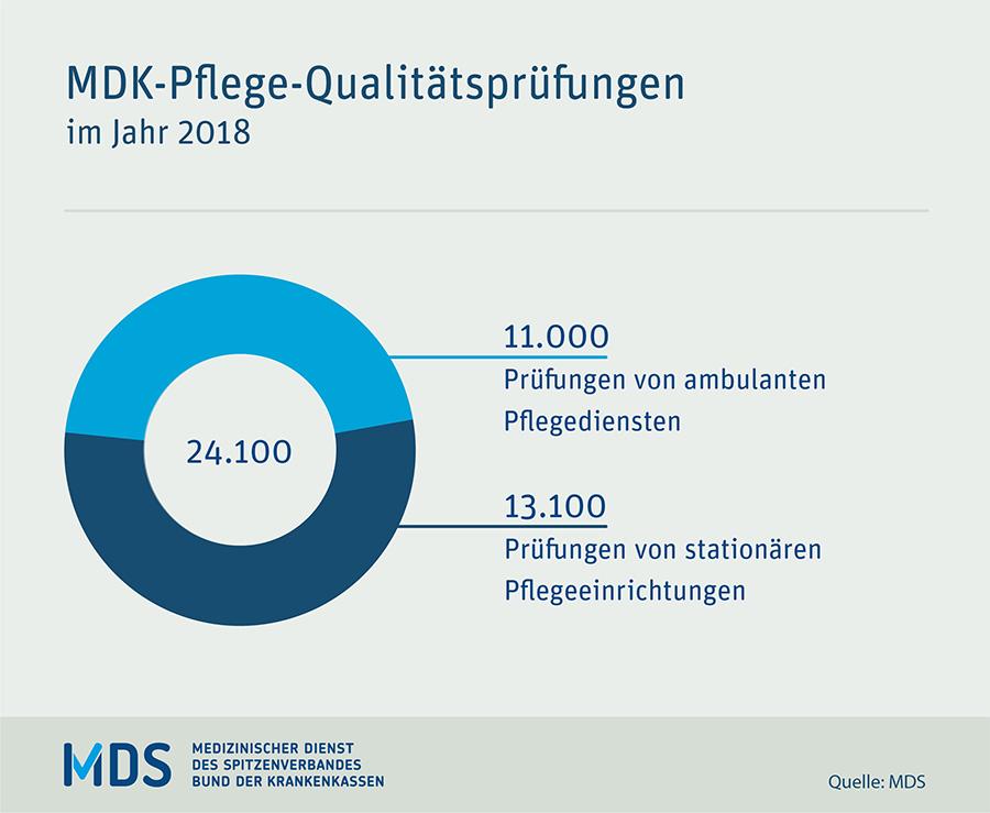 MDK Qualitäts-Prüfungen